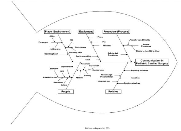 Mutu pelayanan kesehatan diagram ishikawa untuk pediatric cardiac surgery pcs ccuart Choice Image