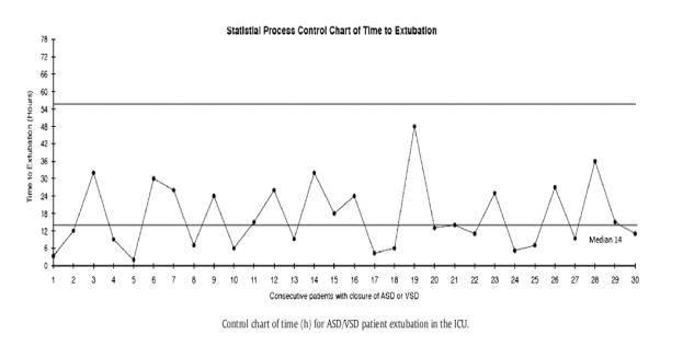 Mutu pelayanan kesehatan gambar 6 control chart ccuart Images