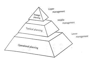 Mutu pelayanan kesehatan gambar 1 level management parker1989 pengambilan keputusan melalui sebuah proses ccuart Gallery