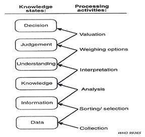 Informasi dan pengambilan keputusan untuk direktur rs gambar 3 the knowledge driven model of decision making van lohuizen 1986 proses pembuatan keputusan ccuart Gallery